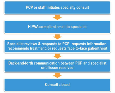 eConsult flow diagram